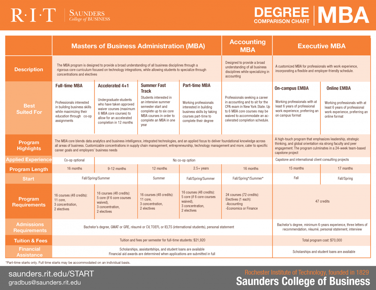 Saunders College MBA Degree Comparison Chart