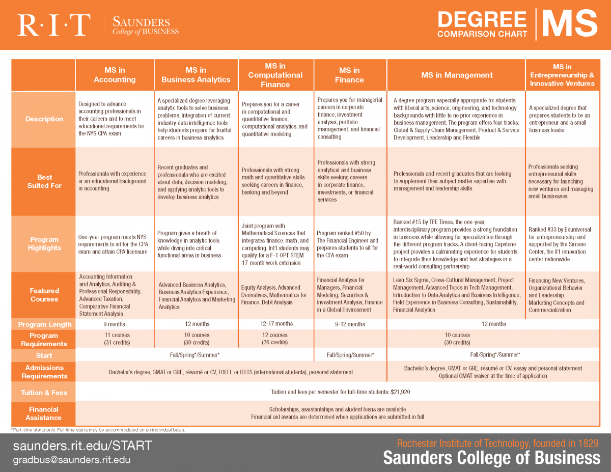 Saunders College MS Degree Comparison Chart